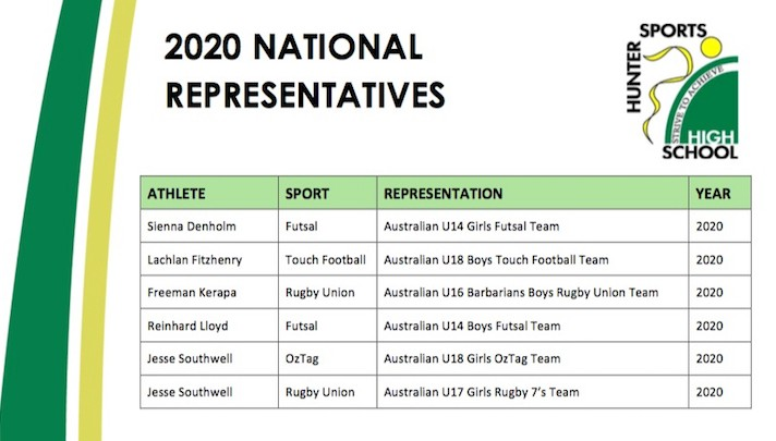 A list of HSHS students who have represented Australia in 2020